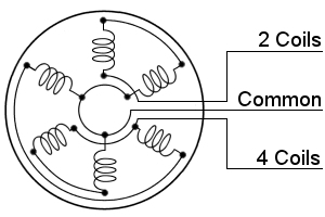Alternator schematic diagram as shown on BSA & Wipac wiring diagrams.